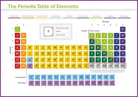 tavola periodica poster tavola periodica degli elementi didattici gigante poster