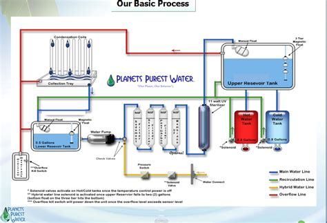 Water Purification Systems Diagram
