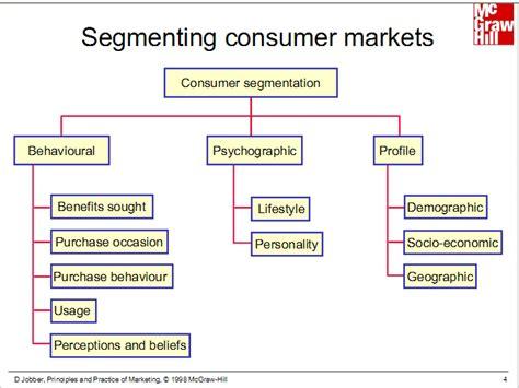 Market Segmentation Aesthetica Technica