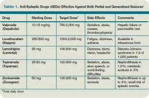 Antiepileptic Drugs Side Effects Chart