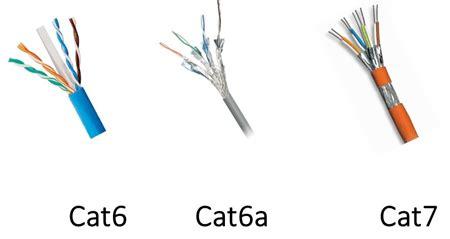 cat7 cat6 comprehensive fiber optic solution