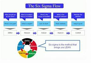 Six Sigma Flow