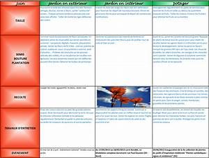 Calendrier Par Mois : calendrier du potager mois par mois excellent calendrier ~ Dallasstarsshop.com Idées de Décoration