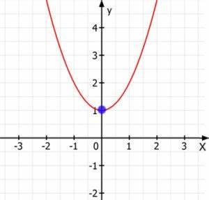 Randextrema Berechnen : extrema berechnen variante 1 mit f 39 x und f 39 39 x ~ Themetempest.com Abrechnung