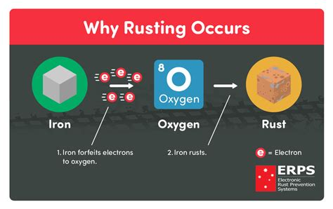 rust iron rusting chemical reaction process does form steel electrochemical erps why works simple steps prevention