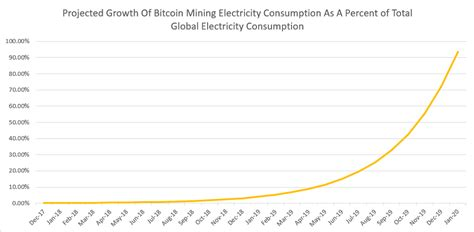 bitcoin energy consumption will bitcoin mining consume all the world s current