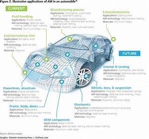 Additive manufacturing3D opportunity for the automotive
