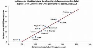 Régime Cétogène Danger : scl rose en plaques diab te de type 1 et insuline bovine ~ Nature-et-papiers.com Idées de Décoration