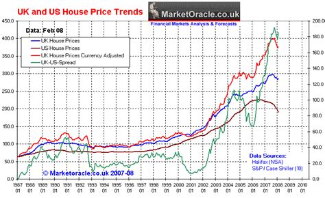 US and UK Housing Bear Market Trends :: The Market Oracle