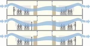 Ventilation Naturelle D Une Cave : concevoir la ventilation intensive r novation des coles ~ Premium-room.com Idées de Décoration