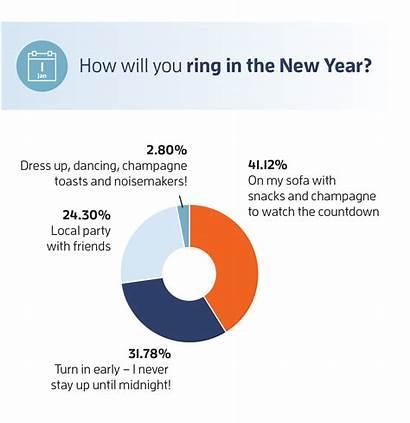 Resolutions Survey Hearing Health