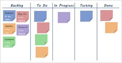 project management type fits  project