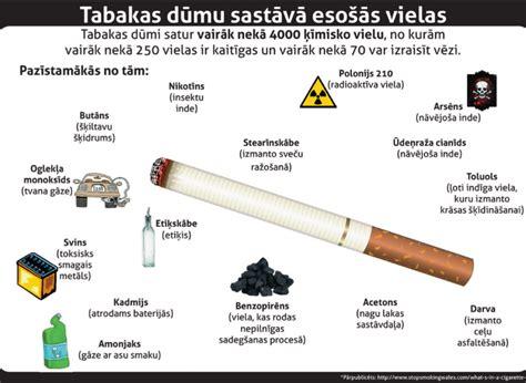 Smēķēšana un tās kaitīgums