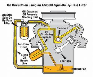 Engine Oil Filtration