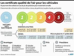 Vignette Voiture Paris : pollution lundi les vignettes crit 39 air obligatoires paris ~ Maxctalentgroup.com Avis de Voitures