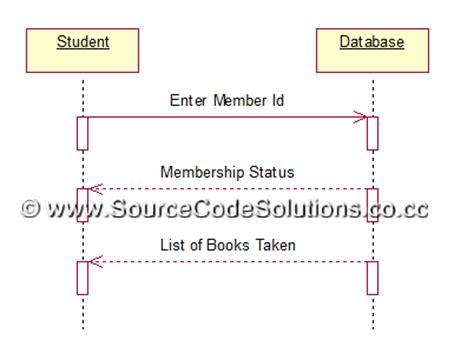 uml diagrams  book bank management system cs case
