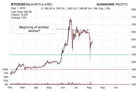 Check our unique bitcoin chart! Bitcoin Trading Alert: Any Change in Short-term Outlook ...