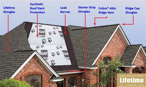 understanding   parts   roofing system