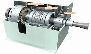 Prinsip Kerja Sistem Eksitasi Generator