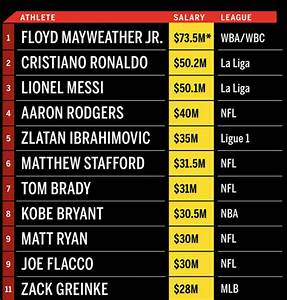 Mayweather Tops ESPN's 25 Highest-Paid Athletes List