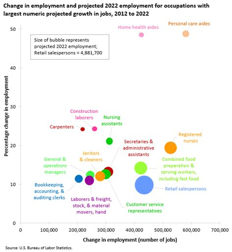 occupations projected to add most new 2012 to 2022 the economics daily u s bureau of