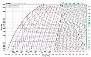 Ph Diagram R410a