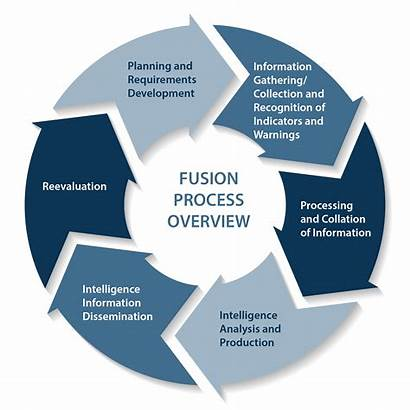 Fusion Center Process Centers Overview Network Dni