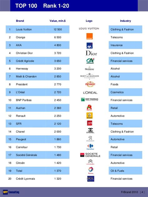 Franbrand 2010  Top 100 French Brands