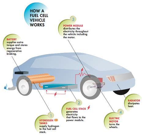 How A Hydrogen Fuel Cell Vehicle Works