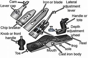 What Are The Parts Of A Metal Bench Plane In 2020