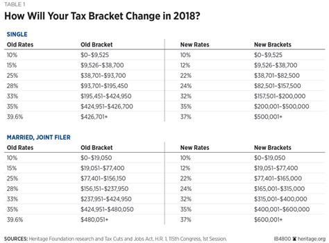 Analysis Of The 2017 Tax Cuts And Jobs Act