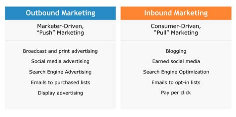 A Guide To Inbound Vs Outbound Marketing. Electrical Engineering Career Info. Insurance Companies In Richmond Va. Illinois Bankers Association. Associates Of Applied Science. Bbb Debt Consolidation Companies. Masters Degree Online Marketing. How To File For Chapter 13 Bail Bonds Dallas. Diabetes Dawn Phenomenon Online Store Builder