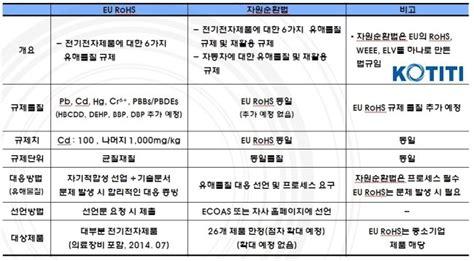 Korea Rohs(자원순환법) Vs. Eu Rohs