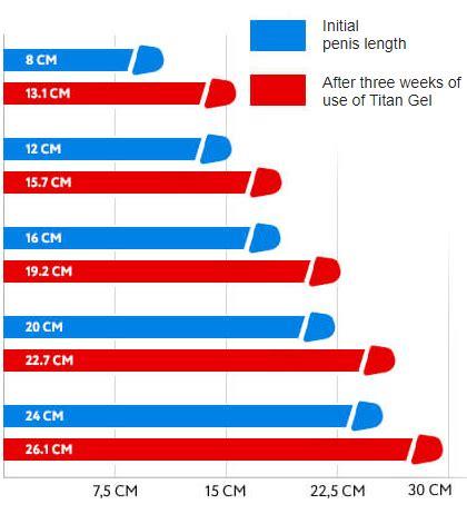 titan gel vs bigcbit com agen resmi vimax hammer of thor klg pils titan gel viagra usa
