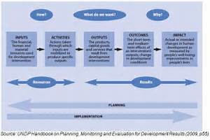 Monitoring And Evaluation Framework Template Pictures to