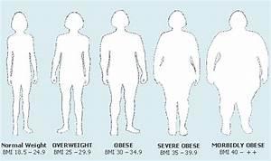 Overweight Diseases