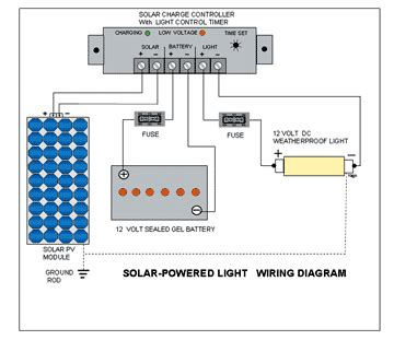 Rv Solar Panel Fuse Panel Diagram by Build A Simple Solar Powered Outdoor Light Grid Prepper