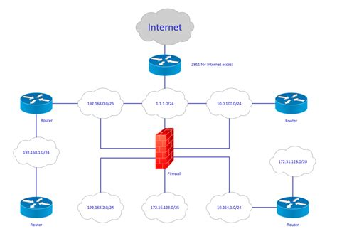 conceptdraw sles computer and networks cisco network diagrams