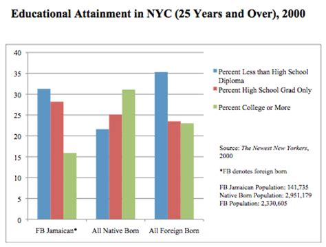 Educational Attainment Of Foreignborn Jamaicans In Nyc. Career Summary For Administrative Assistant Resume. Free Resume Forms. How Many Years Back Should My Resume Go. Resume For Assistant Manager. College Student Resume Template. Paramedic Resume. Resume Action Words. High School Diploma On Resume