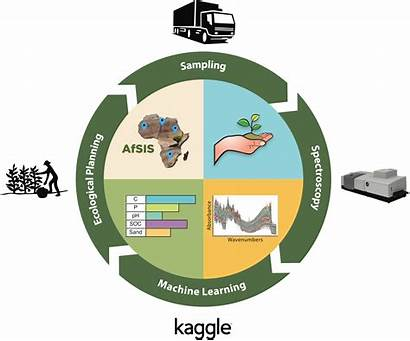 Soil Kaggle Africa Science Physical Properties Chemical