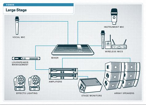 Sound System Diagram For Band by Large Stage Harman Professional Solutions