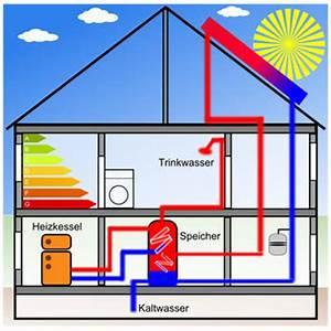 Wie Funktionieren Solarzellen : heizungssysteme so funktionieren heizungsanlagen in der ~ Lizthompson.info Haus und Dekorationen