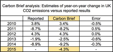 Analysis Uk Emissions Fall Again After Record Drop In