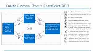 Setting Up Oauth For Sharepoint 2013 Using Authentication Servers  Acs