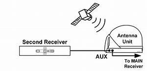 Dish Receiver Wiring Diagram