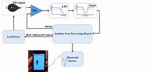 The Feasibility Of Flat  Portable And Wireless Device For