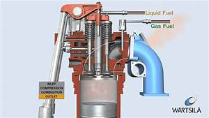 Dual Fuel Process - Engine On Gas