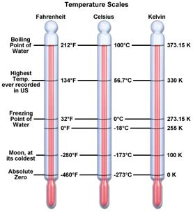 Kelvin Temperature Scale Maglab