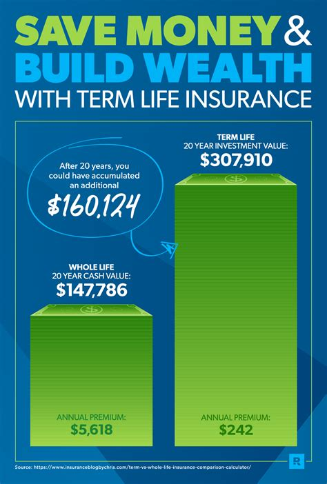 Learn the difference between the two and which insurance term insurance covers you only for a specified time period — 10, 20 or 30 years, for example. Term Life vs. Whole Life Insurance   Whole life insurance, Term life, Term life insurance