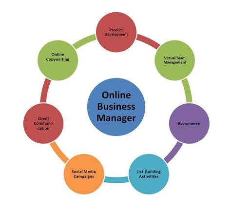 How Much Time Do I Need For My Online Business?  Ram. Starting A Merchant Services Business. Directv Dish Comparison Degrees In Management. After Gastric Bypass Surgery. List Of E Mail Addresses Sport Bike Insurance. Auto Accident Attorney Denver. Computer Courses Online Color Network Printer. Immigration Attorney Austin Texas. Banking Security Services Local Tax Attorneys